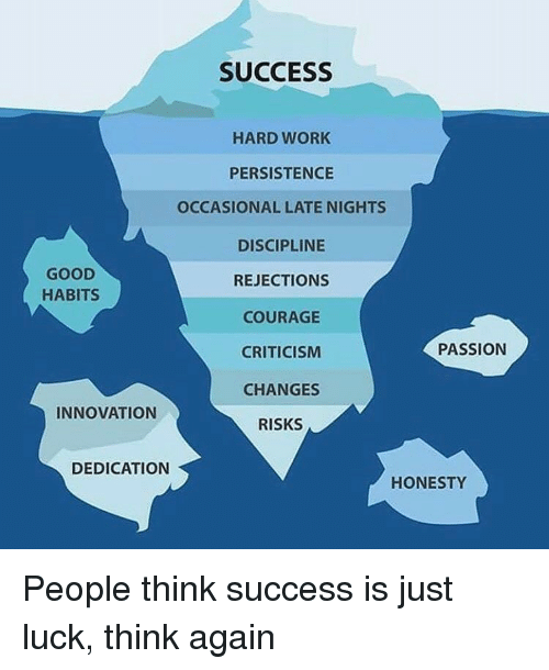 late night: SUCCESS  HARD WORK  PERSISTENCE  OCCASIONAL LATE NIGHTS  DISCIPLINE  GOOD  REJECTION  HABITS  A COURAGE  PASSION  CRITICISM  CHANGES  INNOVATION  RISKS  DEDICATION  HONESTY People think success is just luck, think again
