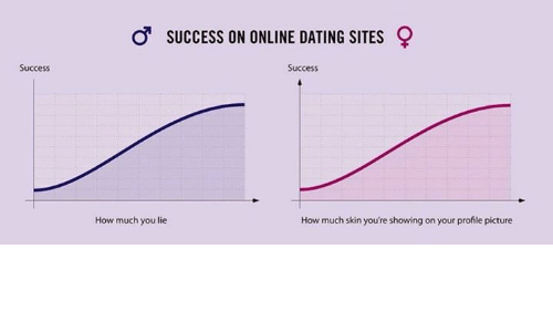 Success rate dating sites