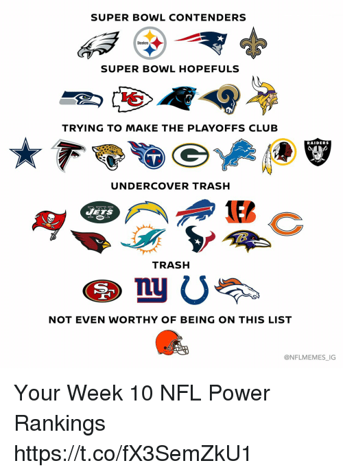 Club, Football, and Nfl: SUPER BOWL CONTENDERS  Steelers  SUPER BOWL HOPEFULS  TRYING TO MAKE THE PLAYOFFS CLUB  RAIDERS  UNDERCOVER TRASH  JETS  TRASH  四。  NOT EVEN WORTHY OF BEING ON THIS LIST  @NFLMEMES_IG Your Week 10 NFL Power Rankings https://t.co/fX3SemZkU1