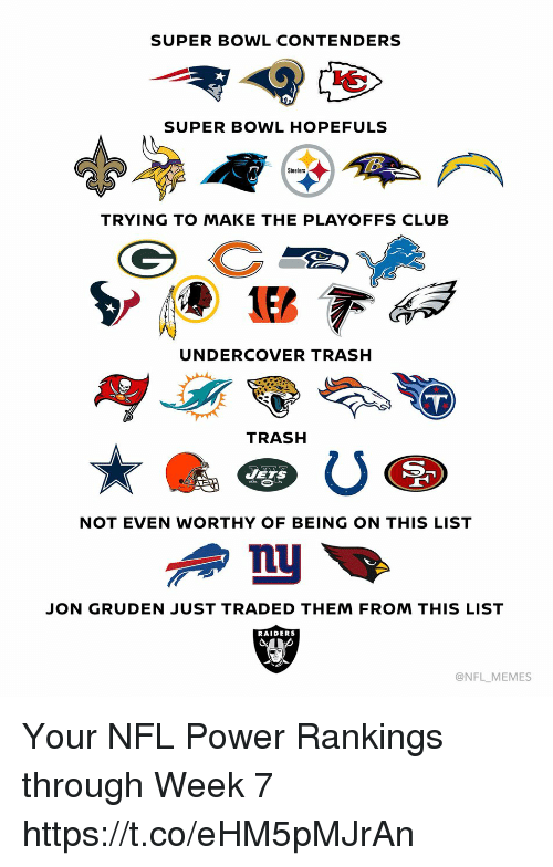 Jon Gruden: SUPER BOWL CONTENDERS  SUPER BOWL HOPEFULS  Steelers  TRYING TO MAKE THE PLAYOFFS CLUB  UNDERCOVER TRASH  TRASH  JETS  NOT EVEN WORTHY OF BEING ON THIS LIST  JON GRUDEN JUST TRADED THEM FROM THIS LIST  RAIDERS  @NFL MEMES Your NFL Power Rankings through Week 7 https://t.co/eHM5pMJrAn
