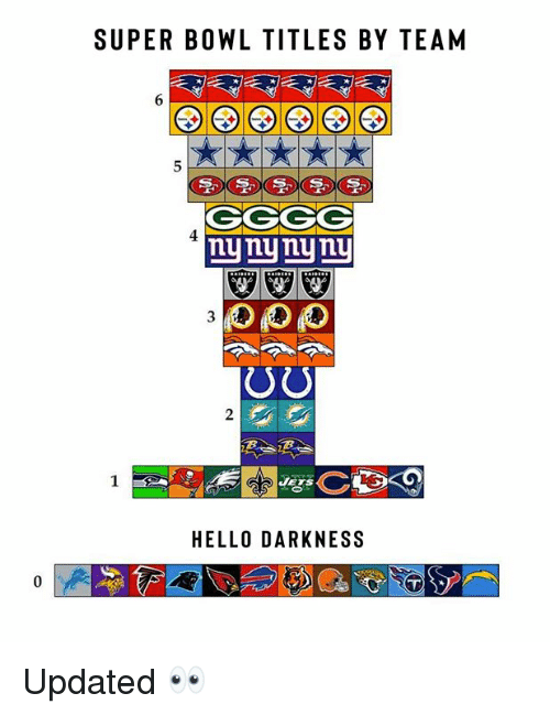 Hello Darkness: SUPER BOWL TITLES BY TEAM  CGGG  nynynyniu  HELLO DARKNESS Updated 👀