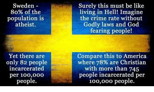 God Fearing: Surely this must be like  living in Hell! Imagine  the crime rate without  Godly laws and God  fearing people!  Sweden -  80% of the  population is  atheist.  Compare this to America  where 78% are Christian  with more than 745  people incarcerated per  100,000 people.  Yet there are  only 82 people  incarcerated  per 100,000  people.