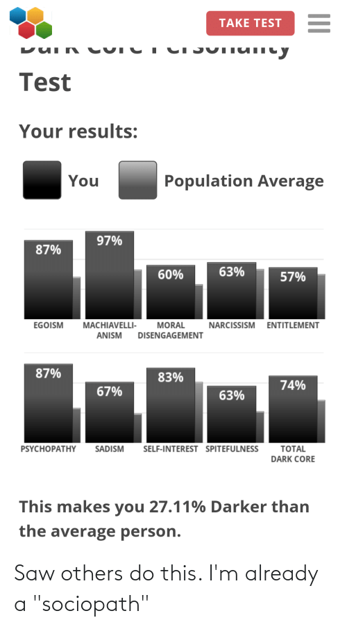 "entitlement: TAKE TEST  CI JUTIUIlcy  Test  Your results:  Population Average  You  97%  87%  63%  60%  57%  EGOISM  MACHIAVELLI-  MORAL  NARCISSISM  ENTITLEMENT  ANISM  DISENGAGEMENT  87%  83%  74%  67%  63%  SELF-INTEREST SPITEFULNESS  TOTAL  PSYCHOPATHY  SADISM  DARK CORE  This makes you 27.11% Darker than  the average person. Saw others do this. I'm already a ""sociopath"""