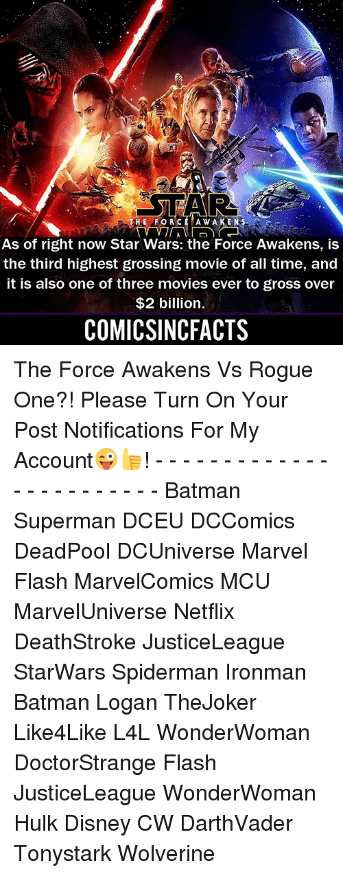 Star Wars: The Force Awakens: TAR  HE FORCE A W A K ENS  As of right now Star Wars: the Force Awakens, is  the third highest grossing movie of all time, and  it is also one of three movies ever to gross over  $2 billion.  COMICSINCFACTS The Force Awakens Vs Rogue One?! Please Turn On Your Post Notifications For My Account😜👍! - - - - - - - - - - - - - - - - - - - - - - - - Batman Superman DCEU DCComics DeadPool DCUniverse Marvel Flash MarvelComics MCU MarvelUniverse Netflix DeathStroke JusticeLeague StarWars Spiderman Ironman Batman Logan TheJoker Like4Like L4L WonderWoman DoctorStrange Flash JusticeLeague WonderWoman Hulk Disney CW DarthVader Tonystark Wolverine