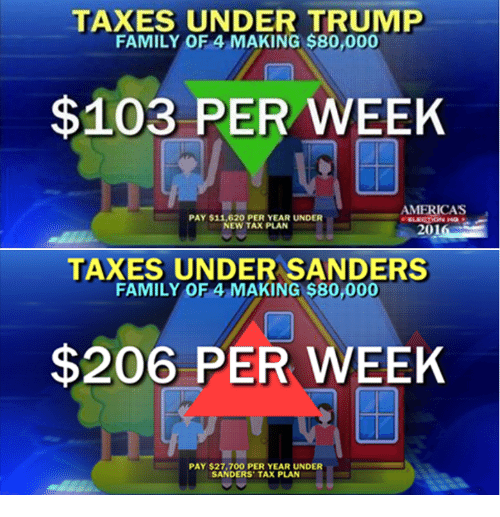 TAXES UNDER TRUMP FAMILY OF 4 MAKING $80000 $103 PER WEEK