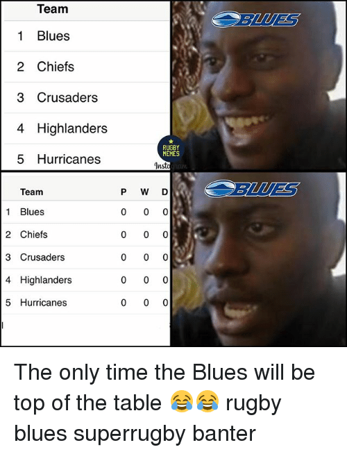 crusaders: Team  1 Blues  2 Chiefs  3 Crusaders  4 Highlanders  5 Hurricanes  BLUES  RUGBY  MEMES  Insto  P W D  BLUES  Team  1 Blues  2 Chiefs  3 Crusaders  4 Highlanders  5 Hurricanes The only time the Blues will be top of the table 😂😂 rugby blues superrugby banter