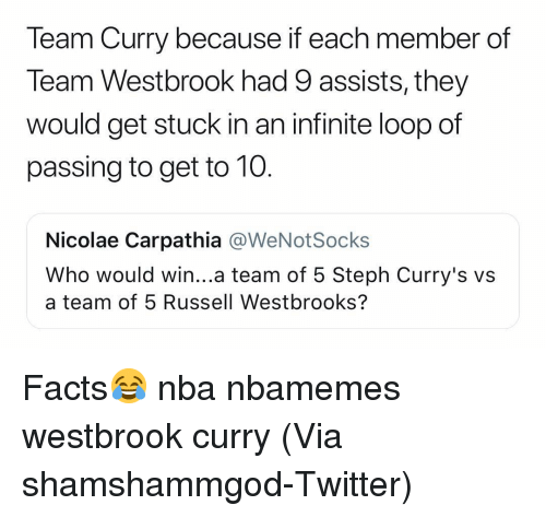 Basketball, Facts, and Nba: Team Curry because if each member of  Team Westbrook had 9 assists, they  would get stuck in an infinite loop of  passing to get to 10  Nicolae Carpathia @WeNotSocks  Who would win...a team of 5 Steph Curry's v:s  a team of 5 Russell Westbrooks? Facts😂 nba nbamemes westbrook curry (Via ‪shamshammgod‬-Twitter)