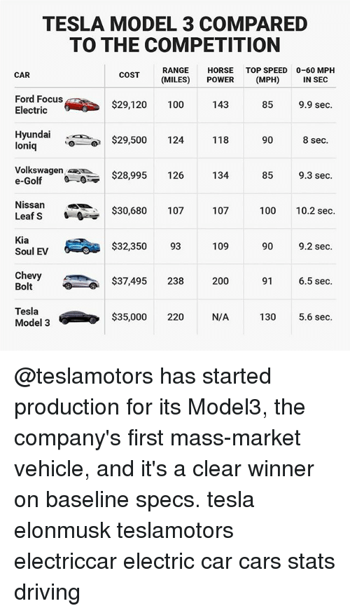 Anaconda, Bailey Jay, And Cars: TESLA MODEL 3 COMPARED TO THE COMPETITION  RANGE