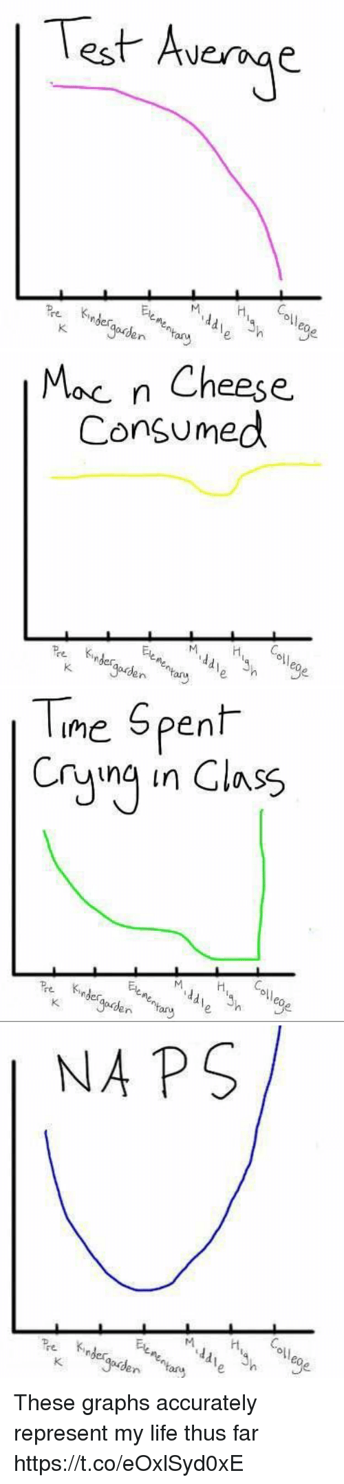 Life, Test, and Girl Memes: Test Avege  oll  eo  n ary   Moc n Cheese.  Consumed  이  noes  Jaudary   Tne Spent  Cryng in Class  Ele  ol  re inder  eo  ern   NA PS  HC  oll These graphs accurately represent my life thus far https://t.co/eOxlSyd0xE