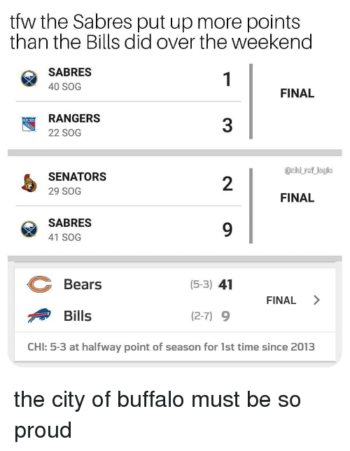Rangers: tfw the Sabres put up more points  than the Bills did over the weekend  SABRES  40 SOG  FINAL  RANGERS  22 SOG  3  anhl ref logic  SENATORS  29 SOG  2  FINAL  SABRES  41 SOG  Bears  (5-3) 41  FINAL >  Bills  (2-7) 9  CHI: 5-3 at halfway point of season for 1st time since 2013 the city of buffalo must be so proud