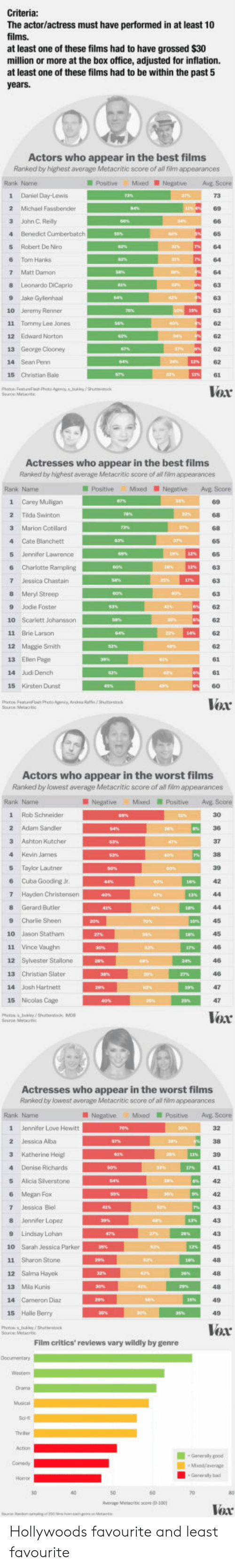 Jennifer Lopez: The actor/actress must have performed in at least 10  films.  at least one of these films had to have grossed $30  million or more at the box office, adjusted for inflation.  at least one of these films had to be within the past 5  Actor  s who appear in the best films  Ranked by highest average Metacritic score of all film appearances  Rank Name  PostiveMixed NegativeAg Score  1 Daniel Day-Lewis  2 Michael Fassbender  3 Jahn C Reily  4 Benedict Cunberbatch  5 Robert De Niro  6 Tom Hanks  7 Matt Damon  8 Leonardo DiCeprio  9 Jake Gylenhaal  10 Jeremy Renner  11 Tommy Lee Jones  12 Edward Norton  65  62  14 Sean Penn  15 Christian Bale  Vox  Actresses who appear in the best films  Ranked by highest average Metacritic score of al fiim appearances  PositiveMixedNegative Avg Score  1 Carey Muligan  89  2 Tida Swinton  3 Marion Cotllard  4 Cate Blanchett  5 Jennifer Lawrence  6 Charlotte Rampling  63  8 Meryl Streep  9 Jodie Foster  10 Scarlett Johansson  11 Brie Larson  12 Maggie Smith  13 Ellen Page  14 Judi Dench  15 Kirsten Dunst  62  62  62  62  6  Voar  Actors who appear in the worst films  Ranked by lowest average Metacntic score of al fim appearances  Rank Name  Negative MixedPositive Avg Score  1 Rob Schneider  2 Adam Sandler  3 Ashton Kutcher  4 Kevin James  5 Taylor Lautner  6 Cuba Gooding Jr.  7 Hayden Christensen  8 Gerard Butler  30  9 Charlie Sheen ESI,  45  10 Jason Statham  12 Syvester Stallone  13 Christian Slater  14 Jash Hartnett  15 Nicolas Cage  Vox  Actresses who appear in the worst films  Ranked by lowest average Metacritic score of all film appearances  Rank Name  NegativeMxedPositiveAvE Score  1  Jennifer Love Hewitt  2 Jessica Alba  4 Denise Richards  5 Alica Slverstone  6 Megan Fox  7 Jessica Biel  8 Jennifer Lopez  9 Lindsay Lohan  10 Sarah Jessica Parker  11 Sharon Stone  12 Salma Hayck  13 Mla Kunis  14 Cameron Diaz  15 Halle Berry  43  48  48  Voar  Film critics' reviews vary wildly by genre  Generaly b  verage Melacritic save (D-100 Hollywoods favourite and least favourite