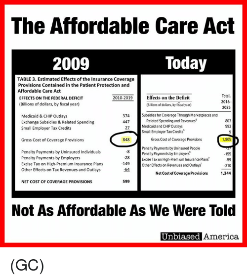 Memes, Taxes, and Patient: The Affordable Care Act  Today  2009  TABLE 3. Estimated Effects of the Insurance Coverage  Provisions Contained in the Patient Protection and  Affordable Care Act  Total,  Effects on the Deficit  2010-2019  EFFECTS ON THE FEDERAL DEFICIT  2016  (Billions of dollars, by fiscal year)  (Billions of dollars, by fiscal year)  2025  374  Subsidies for Coverage Through Marketplaces and  Medicaid & CHIP outlays  Related Spending and Revenues  803  447  Exchange Subsidies & Related Spending  993  Medicaid and CHIPOutlays  27  Small Employer Tax Credits  Small-Employer Tax Credits  848  1,805  Gross Cost of Coverage Provisions  Gross Cost of Coverage Provisions  Penalty Payments by Uninsured People  Penalty Payments by Uninsured Individuals  Penalty Payments by Employers  155  Penalty Payments by Employers  28  Excise Tax on High-Premium Insurance Plans  -59  Excise Tax on High-Premium Insurance Plans  -149  Other Effects on Revenues and outlays  .210  other Effects on Tax Revenues and Outlays  Net Cost ofCoverage Provisions  1,344  599  NET COST OF COVERAGE PROVISIONS  Not As Affordable As We Were Told  Unbiased America. (GC)