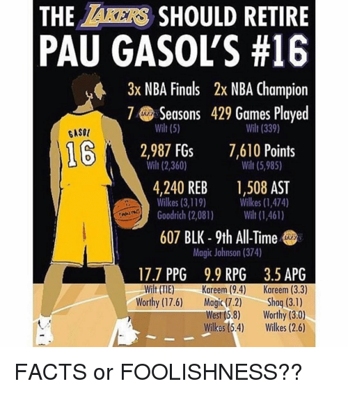 ppg: THE AKERS SHOULD RETIRE  PAU GASOLS #16  3x NBA Finals 2x NBA Champion  7Seasons 429 Games Played  wilt (5)  Wilt (339)  Wilt (5,985)  Wilkes (1,474)  GASOU  12,987 FGs 7,610 Points  wilt (2,360)  4,240 REB ,508 AST  Goodrich (2,081) (1,461)  607 BLK - 9th All-Time  Wilkes (3,119)  Magic Johnson (374)  17.7 PPG 9.9 RPG 3.5 APG  Wilt (TIE) Kareem (9.4) Kareem (3.3)  Worthy (17.6) Magic (7.2)Shoq (3.1)  West (5.8) Worthy (3.0)  Wilkes(5.4) Wikes (2.6) FACTS or FOOLISHNESS??