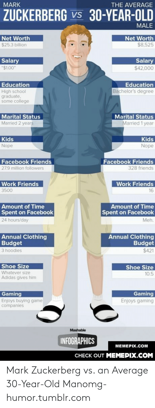 """shoe size: THE AVERAGE  MARK  ZUCKERBERG Vs 30-YEAR-OLD  MALE  Net Worth  Net Worth  $8,525  $25.3 billion  Salary  Salary  """"$1.00""""  $42,000  Education  Education  Bachelor's degree  High school  graduate,  some college  Marital Status  Married 2 years  Marital Status  Married 1 year  Kids  Kids  Nope  Nope  Facebook Friends  Facebook Friends  328 friends  27.9 million followers  Work Friends  Work Friends  3500  16  Amount of Time  Amount of Time  Spent on Facebook  Spent on Facebook  24 hours/day  Meh.  Annual Clothing  Budget  Annual Clothing  Budget  $421  3 hoodies  Shoe Size  Shoe Size  Whatever size  10.5  Adidas gives him  Gaming  Gaming  Enjoys gaming  Enjoys buying game  companies  Mashable  INFOGRAPHICS  MEMEPIX.COM  CHECK OUT MEMEPIX.COM Mark Zuckerberg vs. an Average 30-Year-Old Manomg-humor.tumblr.com"""