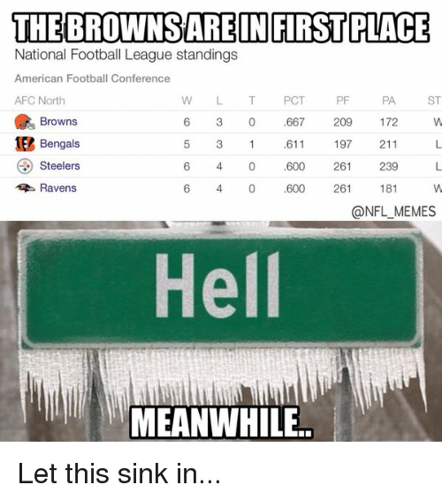 Football, Meme, and Memes: THE BROWNSARE IN FIRST PLACE  National Football League standings  American Football Conference  PF  AFC North  PCT  PA  ST  e Browns  3 0 667  209  172  1Et Bengals  611  197  211  Steelers  4 600  261  239  Ravens.  6 4 0 600  261  181  ONFL MEMES  Hell Let this sink in...