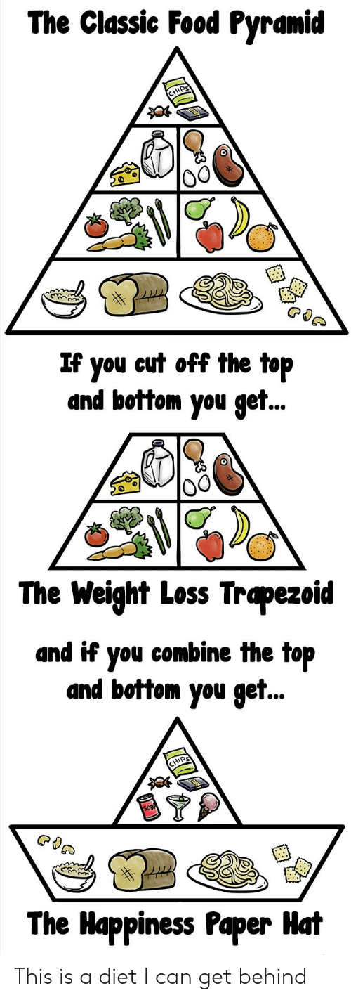 ips: The Classic Food Pyramid  IPS  If you eut off the top  and bottom you get..  0  The Weight Loss Trapezoid  and if you combine the top  and bottom you get..  HIPS  The Happiness Paper Hat This is a diet I can get behind
