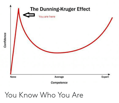 Confidence, League of Legends, and Who: The Dunning-Kruger Effect  You are here  None  Average  Expert  Competence  Confidence You Know Who You Are