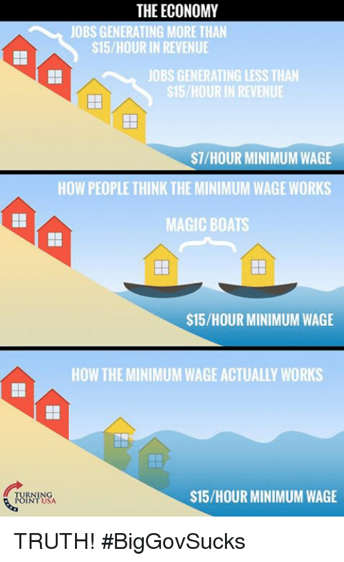 Memes, Jobs, and Magic: THE ECONOMY  JOBS GENERATING MORE THAN  $15/HOUR IN REVENUE  JOBS GENERATING LESS THAN  $15/HOUR IN REVENUE  $7/HOUR MINIMUM WAGE  HOW PEOPLE THINK THE MINIMUM WAGE WORKS  MAGIC BOATS  $15/HOUR MINIMUM WAGE  HOW THE MINIMUM WAGE ACTUALLY WORKS  78腳吆  $15/HOUR MINIMUM WAGE TRUTH! #BigGovSucks