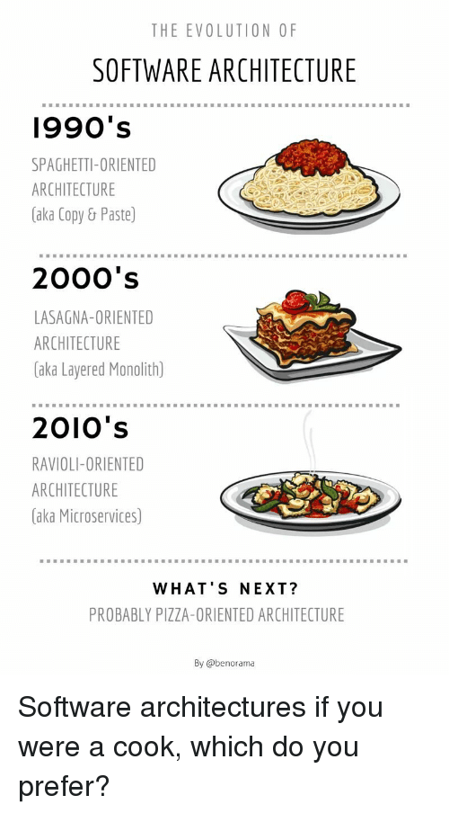 ravioli: THE EVOLUTION OF  SOFTWARE ARCHITECTURE  1990's  SPAGHETTI-ORIENTED  ARCHITECTURE  (aka Copy& Paste)  2000's  LASAGNA-ORIENTED  ARCHITECTURE  (aka Layered Monolith)  2010's  RAVIOLI-ORIENTED  ARCHITECTURE  (aka Microservices)  WHAT'S NEXT?  PROBABLY PIZZA-ORIENTED ARCHITECTURE  By @benorama Software architectures if you were a cook, which do you prefer?