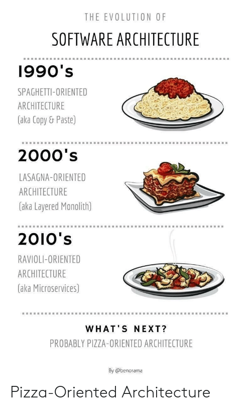 ravioli: THE EVOLUTION OF  SOFTWARE ARCHITECTURE  1990's  SPAGHETTI-ORIENTED  ARCHITECTURE  (aka Copy& Paste)  2000's  LASAGNA-ORIENTED  ARCHITECTURE  aka Layered Monolith)  2010's  RAVIOLI-ORIENTED  ARCHITECTURE  (aka Microservices)  WHAT'S NEXT?  PROBABLY PIZZA-ORIENTED ARCHITECTURE  By @benorama Pizza-Oriented Architecture