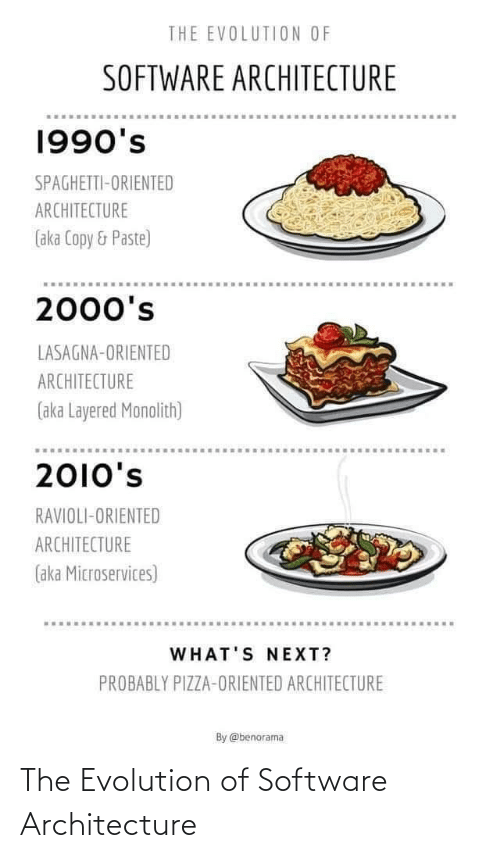 software: THE EVOLUTION OF  SOFTWARE ARCHITECTURE  1990's  SPAGHETTI-ORIENTED  ARCHITECTURE  (aka Copy & Paste)  2000's  LASAGNA-ORIENTED  ARCHITECTURE  (aka Layered Monolith)  2010's  RAVIOLI-ORIENTED  ARCHITECTURE  (aka Microservices)  WHAT'S NEXT?  PROBABLY PIZZA-ORIENTED ARCHITECTURE  By @benorama The Evolution of Software Architecture