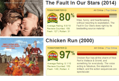 chicken run: The Fault In Our Stars (2014)  TOMATOMETER  All Critics Top Critics  FRESH  Wise, funny, and heartbreaking  without resorting to exploitation, The  mat  Average Rating: 6.8/10 Fault In Our Stars does right by its  Reviews Counted: 158 bestselling source material.  Fresh: 127 | Rotten: 31   Chicken Run (2000)  TOMATOMETER  All Critics Top Critics  ,97%  FRESH  Chicken Run has all the charm of Nick  Park's Wallace & Gromit, and  something for everybody. The voice  acting is fabulous, the slapstick is  brilliant, and the action sequences are  spectacular.  mat  Average Rating: 8.1/10  Reviews Counted: 153  Fresh: 149 | Rotten: 4