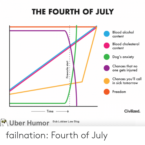 Fireworks: THE FOURTH OF JULY  Blood alcohol  content  Blood cholesterol  content  Dog's anxiety  Chances that no  one gets injured  Chances you'll call  in sick tomorrow  Freedom  Civilized  Time  Bob Loblaw Law Blog  Uber Humor  Fireworks start failnation:  Fourth of July