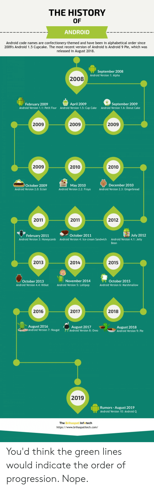 Code Names: THE HISTORY  OF  ANDROID  Android code names are confectionery-themed and have been in alphabetical order since  2009's Android 1.5 Cupcake. The most recent version of Android is Android 9 Pie, which was  released in August 2018  September 2008  Android Version 1: Alpha  2008  April 2009  Android Version 1.5:Cup Cake  September 2009  February 2009  Android Version 1.1: Petit Four  Android Version 1.6: Donut Cake  2009  2009  2009  2009  2010  2010  December 2010  October 2009  Android Version 2.0: Eclair  May 2010  Android Version 2.2: FroyoAndroid Version 2.3: Gingerbread  2011  2011  2012  October 2011  July 2012  February 2011  Android Version 3: Honeycomb  Android Version 4: Ice-cream Sandwich  Android Version 4.1: Jelly  Bean  2013  2014  2015  October 2013  Android Version 4.4: Kitkat  November 2014  Android Version 5: Lollipop  October 2015  Android Version 6: Marshmallow  2016  2017  2018  August 2016  Android Version 7: Nougat  August 2017  Android Version 8: Oreo  August 2018  Android Version 9: Pie  2019  Rumors-August 2019  Android Version 10: Android Q  The  Brihaspati Inf tech  https://www.brihaspatitech.com/ You'd think the green lines would indicate the order of progression. Nope.