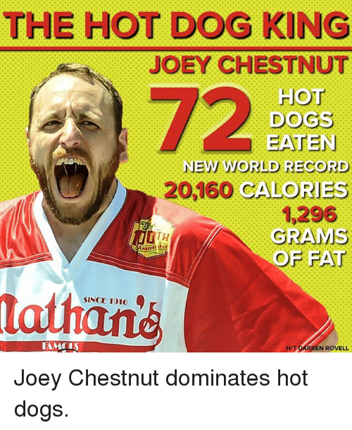 World Records: THE HOT DOG KING  JOEY CHESTNUT  72  HOT  DOGS  NEW WORLD RECORD  20,160 CALORIES  GRAMS  1,296  OF FAT  SINCE 1916  la  H/T DARREN ROVELL Joey Chestnut dominates hot dogs.
