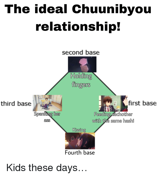 the relationship bases first second third in spanish