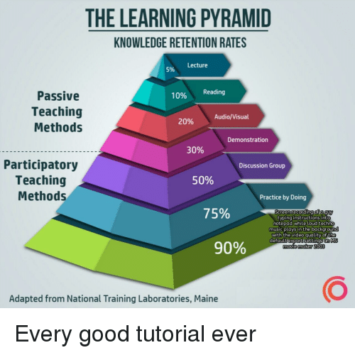 techno: THE LEARNING PYRAMID  KNOWLEDGE RETENTION RATES  Lecture  5%  Passive  Teaching  Methods  10% Reading  Audio/Visual  20%  Demonstration  30%  Participatory  Teaching  Methods  Discussion Group  50%  Practice by Doing  75%  Sereen recording of a guy  typing instructions into  notepad while loud techno  music plays in the backgrou  with the video quality of the  defaultiexportisettinas. MS  movie 2o03  90%  maker  Adapted from National Training Laboratories, Maine Every good tutorial ever