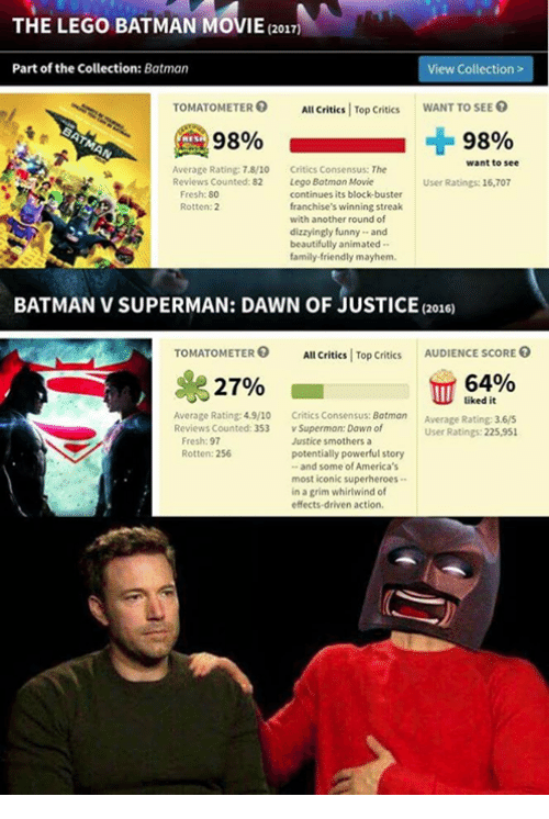 Dank, Batman v Superman: Dawn of Justice, and Batman v Superman: THE LEGO BATMAN MOVIE 2017  Part of the Collection  Batman  View Collection  TOMATOMETERO All Critics Top Critics  WANT TO SEE  98%  98%  want to see  Average Rating 7.8/10  Critics Consensus: The  Reviews Counted: 82 Lego Batman  Movie  User Ratings: 16,707  Fresh:80  continues its block-buster  franchise's winning streak  Rotten: 2  with another round of  dizzyingly funny and  beautifully animated  family-friendly mayhem  BATMAN V SUPERMAN: DAWN OF JUSTICE (2016)  TOMATOMETER  All Critics Top Critics  AUDIENCE scoRE  64%  27%  liked it  Average Rating 4.9/10 Critics Consensus: Batman  Average Rating: 3.6/5  Reviews Counted: 353 v Superman: Dawn of  User Ratings: 225,951  Fresh:97  Justice smothers a  potentially powerful story  Rotten: 256  and some of America's  most iconic superheroes  in a grim whirlwind of  effects-driven action.