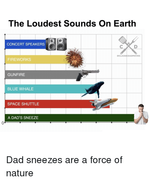 sneezes: The Loudest Sounds On Earth  CONCERT SPEAKERS  @CLASSICDADMOVES  FIREWORKS  GUNFIRE  BLUE WHALE  SPACE SHUTTLE  A DAD'S SNEEZE  0 Dad sneezes are a force of nature