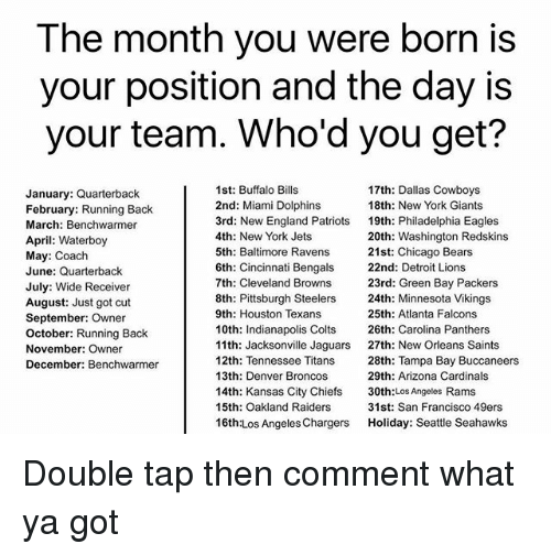 Los Angeles Rams: The month you were born is  your position and the day is  your team. Who'd you get?  January: Quarterback  February: Running Back  March: Benchwarmer  April: Waterboy  May: Coach  June: Quarterback  July: Wide Receiver  August: Just got cut  September: Owner  October: Running Back  November: Owner  December: Benchwarmer  1st: Buffalo Bills  2nd: Miami Dolphins  3rd: New England Patriots  4th: New York Jets  5th: Baltimore Ravens  6th: Cincinnati Bengals  7th: Cleveland Browns  8th: Pittsburgh Steelers  9th: Houston Texans  10th: Indianapolis Colts  11th: Jacksonville Jaguars  12th: Tennessee Titans  13th: Denver Broncos  14th: Kansas City Chiefs  15th: Oakland Raiders  16th:Los Angeles Chargers  17th: Dallas Cowboys  18th: New York Giants  19th: Philadelphia Eagles  20th: Washington Redskins  21st: Chicago Bears  22nd: Detroit Lions  23rd: Green Bay Packers  24th: Minnesota Vikings  25th: Atlanta Falcons  26th: Carolina Panthers  27th: New Orleans Saints  28th: Tampa Bay Buccaneers  29th: Arizona Cardinals  30th:Los Angeles Rams  31st: San Francisco 49ers  Holiday: Seattle Seahawks Double tap then comment what ya got