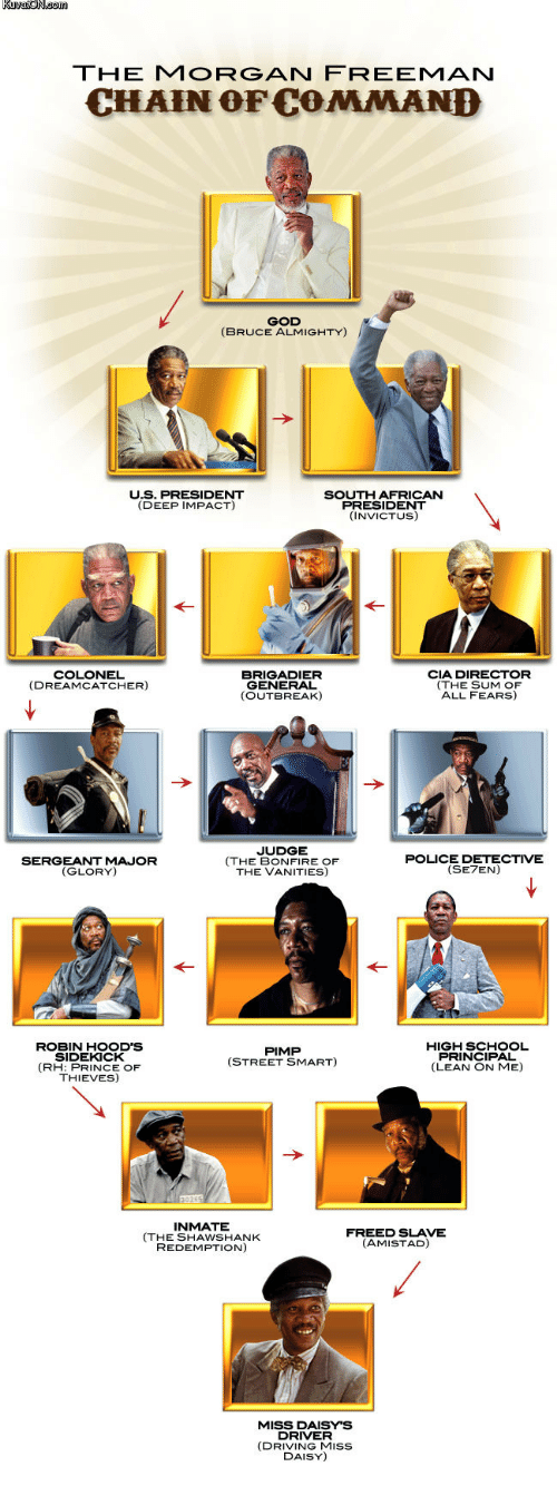 lean on me: THE MORGAN FREEMAN  CHAIN OF COMMAND  GOD  (BRUCE ALMIGHTY)  U.S. PRESIDENT  (DEEP IMPACT)  SOUTH AFRICAN  PRESIDENT  (INVICTUS)  COLONEL  (DREAMCATCHER)  BRIGADIER  GENERAL  (OUTBREAK)  CIA DIRECTOR  (THE SUM OF  ALL FEARS)  SERGEANT MAJOR  (GLORY)  JUDGE  (THE BONFIRE OF  THE VANITIES)  POLICE DETECTIVE  (SE7EN)  ROBIN HOOD'S  SIDEKICK  (RH: PRINCE OF  THIEVES)  HIGH SCHOOL  PRINCIPAL  (LEAN ON ME)  PIMP  (STREET SMART)  INMATE  (THE SHAWSHANK  REDEMPTION)  FREED SLAVE  (AMISTAD)  MISS DAISY'S  DRIVER  (DRIVING MIss  DAISY)