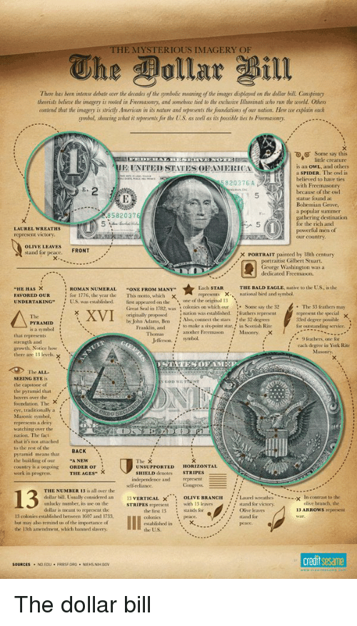 Unluckiness: THE MYSTERIOUS IMAGERY OF  There has been intense debate orer the decades of the 9mbolic  meaning of the images displayed on the dollar bill. Conspiragi  theorists believe the imagery is rooted in F  and somohou tied to the aclusive Illuminati who nun the world. Othes  tend that the imagery is strictly American in its nature and represents the foundations efour nation. Here iue explain cadu  9mbol, showing what it represents for the U.S, as well as its possible ties to Freemasonry.  Some say this  little creature  is an owl., and others  IE UNITED STATES OF AN  RICA  a SPIDER. The owl is  believed to have ties  5820376 A  with Freemason  because of the owl  statue found a  Bohemian Grove,  ar summer  8582037  gathering destination  for the rich and  LAUREL WREATHS  men of  represent victory.  OLIVE LEAVES  FRONT  stand for peace.  X PORTRAIT painted by 18th century  portraitist Gilbert Stuart.  George Washingto  was a  dedicated Freemason.  Each STAR  THE BALDEAGLE, native to the US, is the  HE HAS X  ROMAN NUMERAL  ONE FROM MANY  national bird and symbol.  76, the  FAVORED OUR  This motto, which  of the origi  US.  UNDERTAKING  colonies on which out  Some say the 32  The 33 feathers may  Great Sealin 1782, was  XVI  in was established  feathers represent  the special x  originally proposed  Also, connect the stars  33rd degree possible  by John Adams, Ben  PYRAMID  to make a sixpoint star,  Scottish Rite  for outstanding service.  n, and  is a symbol  Masonry.  9 leathers, one for  strength and  each degree in York Rite  growth. Not  there are 13 levels,  x  ATES OF AM  The ALL-  SEEING EYE  GOD WETNNT  he capstone of  hovers over the  foundation. The  ditional  Masonic symbol  represents a deity  tching  nation. The fact  hat it's not attached  BACK  the build  A NEW  country is a ongoing  HORIZONTAL  ORDER OF  UNSUPPORTED  STRIPES  ELD  THE AGES  independence and represent  THE NUMBER 13 is all ower the  13  dollar bill Usually considered an  n contr