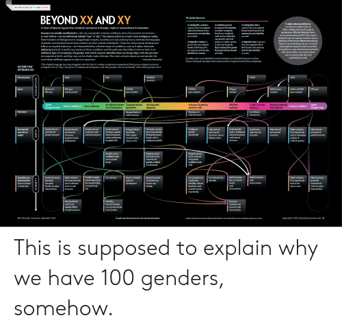 """dys: THE NEW SCIENCE OF SEX AND GENDER  BEYOND XX AND XY  The Gender Spectrum  5-alpha reductase deficiency  is an intersex condition that can  Atransgender woman is  aperson who was assigned  male at birth based on her  anatomy but who identifies  A nonbinary person  is someone who identifies  as neither completely  female nor completely  male. Such an individual  may identify with both  genders or neither gender,  or they may be gender  fluid, meaning their gender  fluctuates between female  Atransgender man is  a person who was assigned  female at birth based on his  A host of factors figure into whether someone is female, male or somewhere in between  follow multiple pathways throughout  development. Affected individuals have a  chromosomal makeup of 46XY, like a typical  biological male, but a genetic mutation causes a  deficiency of the hormone dihydrotestosterone  Patients' external anatomy can vary, so an indi-  vidual might be assigned to either sex at birth,  but at puberty a surge of testosterone promotes  male characteristics. As a result, patients  who are raised as girls often end  up identifying as male.  Humans are socially conditioned to view sex and gender as binary attributes. From the moment we are born-  or even before-we are definitively labeled """"boy"""" or """"girl."""" Yet science points to a much more ambiguous reality.  Determination of biological sex is staggeringly complex, involving not only anatomy but an intricate choreography  of genetic and chemical factors that unfolds over time. Intersex individuals-those for whom sexual development  follows an atypical trajectory-are characterized by a diverse range of conditions, such as 5-alpha reductase  deficiency (circled). A small cross section of these conditions and the pathways they follow is shown here. In an  additional layer of complexity, the gender with which a person identifies does not always align with the sex they*  are assigned at birth, and they may not be wholly male or female. The mor"""