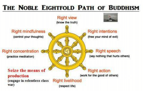The NOBLE EIGHTFOLD PATH OF BUDDHISM Right View Know the Truth ...