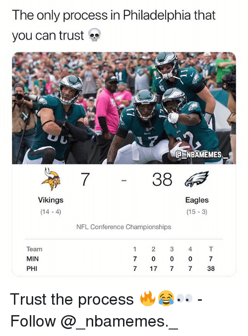 Philadelphia Eagles, Memes, and Nfl: The only process in Philadelphia that  you can trust  NBAMEMES  7  38  Vikings  (14-4)  Eagles  (15 -3)  NFL Conference Championships  Team  MIN  PHI  7  0  0  0  7  7 17 7 7 38 Trust the process 🔥😂👀 - Follow @_nbamemes._
