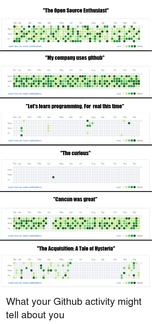 """Cancun: """"The Open Source Enthusiast""""  Dec Jan  Feb  Mar Apr  May Jun  Nov  Dec  Mon  Wed  Fri  Learn how we count contributions.  """"My company uses github""""  Dec Jan  Feb  Mar Apr  May Jun  Jul  Aug  Mon  Wed  Learn how we count contributions.  """"Let's learn programming. For real this time""""  Dec Jan  Feb  Mar Apr  May Jun  Aug  Oct  Dec  Mon  Wed  Fri  Learn how we count contributions.  """"The curious""""  Dec Jan  Feb  Mar Apr  May Jun  Jul  Aug  Mon  Wed  Fri  Learn how we count contributions.  """"Cancun was great""""  Dec Jan  Mar  May Jun  Jul  Aug  Oct  Dec  Wed  Learn how we count contributions.  """"The Acquisition: A Tale of Hysteria""""  Dec Jan  Feb  Mar Apr  May Jun  Aug  Oct  Dec  Mon  Wed  Fri  Learn how we count contributions. What your Github activity might tell about you"""
