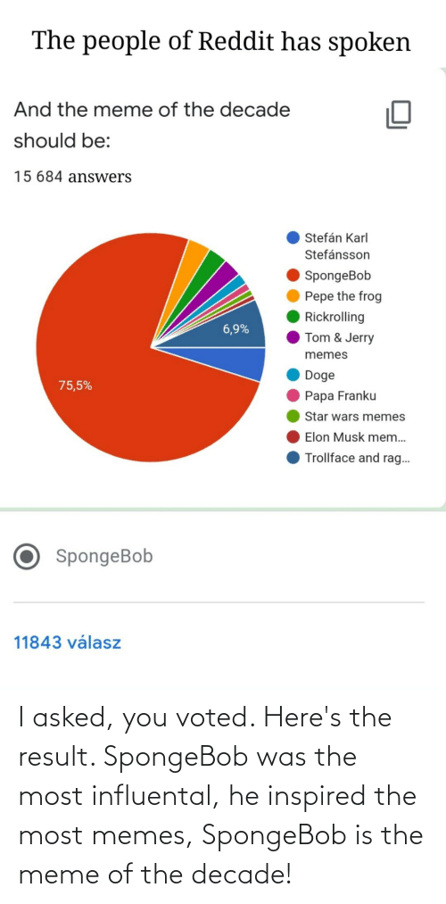 Tom & Jerry: The people of Reddit has spoken  And the meme of the decade  should be:  15 684 answers  Stefán Karl  Stefánsson  SpongeBob  Pepe the frog  Rickrolling  6,9%  Tom & Jerry  memes  Doge  75,5%  Papa Franku  Star wars memes  Elon Musk mem...  Trollface and rag..  SpongeBob  11843 válasz I asked, you voted. Here's the result. SpongeBob was the most influental, he inspired the most memes, SpongeBob is the meme of the decade!