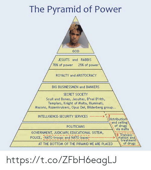 pyramid: The Pyramid of Power  GOD  JESUITS and RABBIS  70% of power  25% of power  ROYALTY and ARISTOCRACY  BIG BUSINESSAMEN and BANKERS  SECRET SOCIETY  Scull and Bones, Jesuites, B'nai B'rith,  Templars, Knight of Malta, Illuminati,  Masons, Rozenkruisers, Opus Dei, Bilderberg group..  2  Distribution  and selling  of drugs  via mafia  INTELLIGENCE-SECURITY SERVICES  POLITICIANS  GOVERNMENT, JUDICIARY, EDUCATIONAL SISTEM,  1 Transpo-  rtation and  treatment  of drugs  POLICE, NATO troops and NATO bases  AT THE BOTTOM OF THE PIRAMID WE ARE PLACED https://t.co/ZFbH6eagLJ