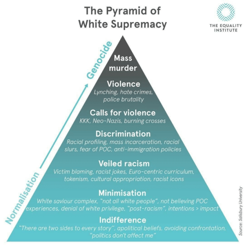 "pyramid: The Pyramid of  White Supremacy  THE EOUALITY  INSTITUTE  Mass  murder  Violence  Lynching, hate crimes  police brutality  Calls for violence  KKK, Neo-Nazis, burning crosses  Discrimination  Racial profiling, mass incarceration, racial  slurs, fear of POC, anti-immigration policies  Veiled racism  Victim blaming, racist jokes, Euro-centric curriculum,  tokenism, cultural appropriation, racist icons  Minimisation  White saviour complex, ""not all white people"" not believing POC  experiences, denial of white privilege, ""post-racism"", intentions> impact  Indifference  There are two sides to every story"", apolitical beliefs, avoiding confrontation,  politics don't affect me"