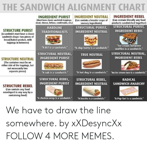 """True Neutral: THE SANDWICH ALIGNMENT CHART  INGREDIENT REBEL  (Can contain literally any food  products sandwiched together)  STRUCTURAL PURIST,  INGREDIENT NEUTRAL  (Can contain a broader scope of  savoury ingredients)  STRUCTURAL PURIST,  INGREDIENT PURIST  (Must have classic sandwich toppings:  meat, cheese, lettuce, condiments, etc.)  HARDLINE  STRUCTURE PURIST  (A sandwich must have a classic  sandwich shape: two pieces of  bread/baked product, with  toppings in between)  INGREDIENT REBEL  INGREDIENT NEUTRAL  TRADITIONALISTS  """"Ice cream between  waffles is a sandwich.""""  """"A chip butty is a sandwich.  """"A BLT is a sandwich.""""  STRUCTURAL NEUTRAL,  STRUCTURAL NEUTRAL,  INGREDIENT PURIST  TRUE NEUTRAL  INGREDIENT REBEL  STRUCTURE NEUTRAL  (The container must be on  either side of the toppings, but  not necessarily two  separate pieces)  """"A hot dog is a sandwich.""""  """"A sub is a sandwich.""""  """"An ice cream taco is a sandwich.""""  STRUCTURAL REBEL,  INGREDIENT PURIST  STRUCTURAL REBEL,  INGREDIENT NEUTRAL  RADICAL  SANDWICH ANARCHY  STRUCTURE REBEL  (Can contain any food  enveloped in any way by a  containing food)  """"A burrito is a sandwich.""""  """"A chicken wrap is a sandwich.""""  """"A Pop-Tart is a sandwich."""" We have to draw the line somewhere. by xXDesyncXx FOLLOW 4 MORE MEMES."""