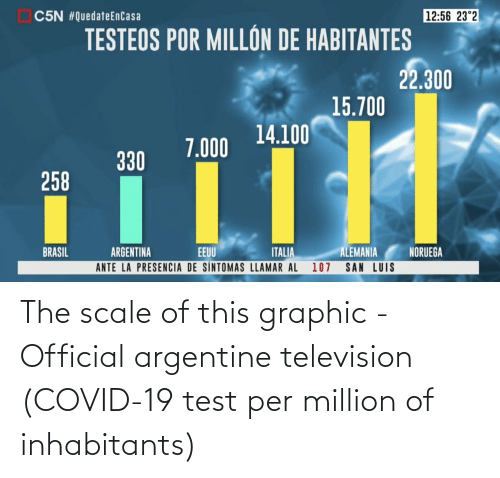 Television: The scale of this graphic - Official argentine television (COVID-19 test per million of inhabitants)