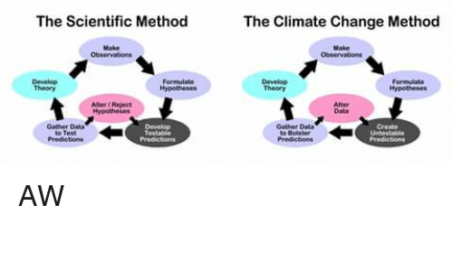climate change and the scientific method Chapter 14: global climate change scientific intergovernmental body set up by the world history is undeterminable because there is no method of studying.