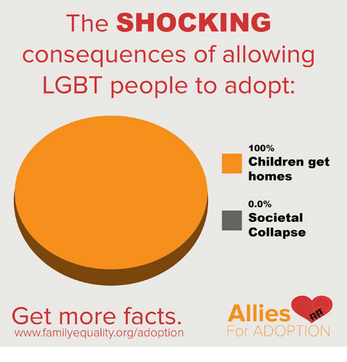 The Shocked: The SHOCKING  consequences of allowing  LGBT people to adopt  100%  Children get  homes  0.0%  Societal  Collapse  Get more facts  Allies  For ADOPTION  www.family equality.org/adoption