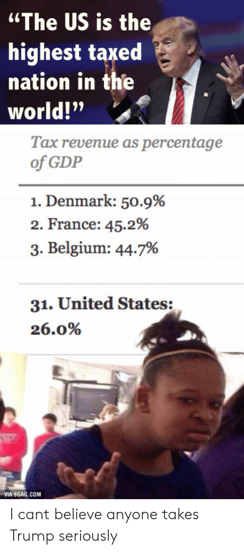 "Trump: ""The US is the  highest taxed  nation in the  world!""  Tax revenue as percentage  of GDP  1. Denmark: 50.9%  2. France: 45.2%  3. Belgium: 44.7%  31. United States:  26.0%  VIA 9GAG.COM I cant believe anyone takes Trump seriously"