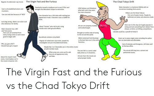 "rx7: The Virgin Fast and the Furious  The Chad Tokyo Drift  Regular af undercover cop movie.  Main character is a hardcore hillbilly with an  immersion breaking thick accent.  Popularity caused a mediocre car to cost $75 k+ and  brought the Mitsubishi Eclipse to extinction.  JDM fanboys and Weaboos  alike both wish they were  Cast is all established actors and  musicians.  the main character.  Villians are the literal Yakuza  Cars are only fast because of ""NOS""  Fish out of water movie. People he  One character has a VW Jetta with nothing but  befriends are betas who become chads  appearance mods. Character races a S2000 for  pinks  Just drag racing, villain is an asian cuck  who dishonors his family.  ovcH!  Hero cars to this day are hugely popular in  racing and win everything from Global Time  Attack, to SCCA, to Drifting competitions  All cars are properly modded  and turbocharged  About ""heroes"" who rob trucks using  honda civics with ground effects.  Main character has a Bill  and Ted accent.  Literally could be a spinoff of Initial D  Hero cars all vanished from  Brought an entire style of racing  to the US and the world  every racing scene or were never  good to begin with  Soundtrack contains Limp Bizkit  RB26 restomod Ford Mustang  Every car in every single scene including the police  cars are desirable and affordable.  is the best hero car in the entire,  Regular af undercover cop movie, people he  franchise.  investigates are just misunderstood betas.  Pfft, you got a RX7?  Should have got a Supra!  Cast of nobodys and foreigners, still does well  at the box office.  Maybe like 3 or 4 desirable cars in the entire movie  all with terrible mods.  The actual drift king has a cameo and  The one VW is a comic relief  When prop cars come up for sale  performed stunts.  daily driver as it should be.  they are all appearance only  All cars from this movie are  and fake.  About the import meet  actual proper builds  scene, most badass car in  the movie is boomer shit. The Virgin Fast and the Furious vs the Chad Tokyo Drift"