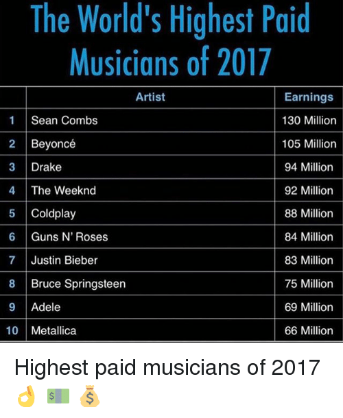 Coldplay: The World's Highest Paid  Musicians of 2017  Artist  Earnings  130 Million  1 Sean Combs  2 Beyoncé  105 Million  94 Million  3 Drake  4 The Week nd  92 Million  Coldplay  88 Million  84 Million  Guns N' Roses  7 Justin Bieber  83 Million  8 Bruce Springsteen  75 Million  69 Million  Adele  10 Metallica  66 Million Highest paid musicians of 2017 👌 💵 💰